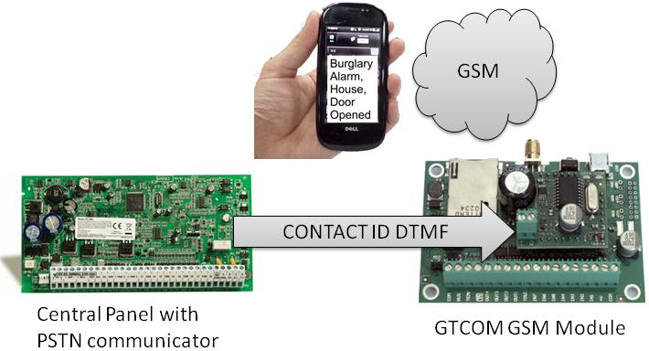 Topkodas Electronics Jsc Products Gsm Communicator