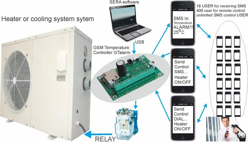 Server Room Temperature Alarm Sms